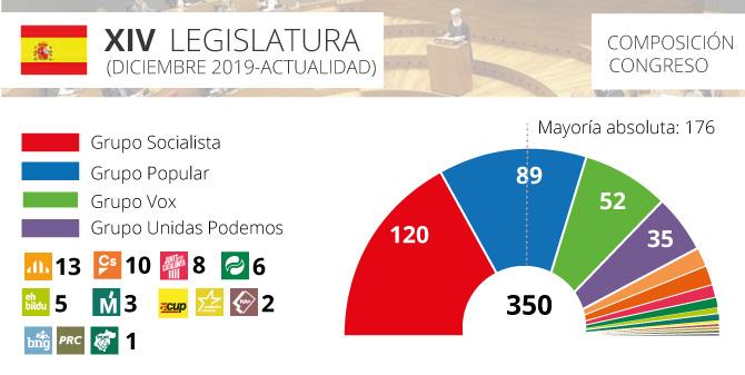 congreso-espana