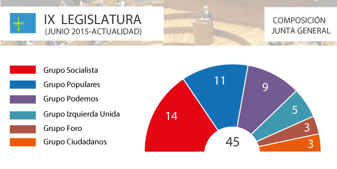 parlamento-asturias