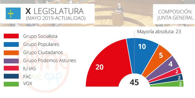 parlamento-asturias_2019_ftg