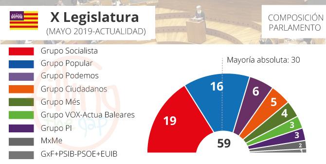 parlamento-baleares_2019_ftg