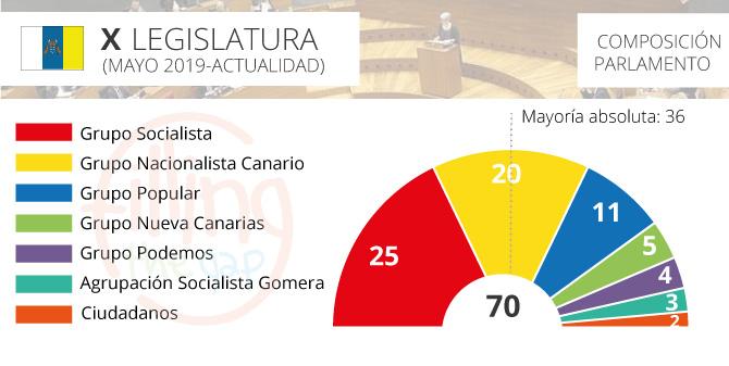 parlamento-canarias_2019_ftg