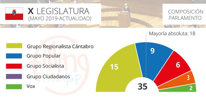 parlamento-cantabria_2019_ftg
