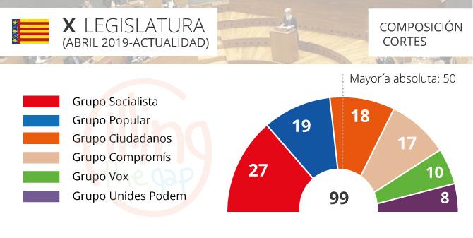 parlamento-comunidad-valenciana_2019_ftg