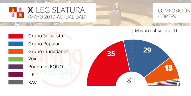 parlamento-cyl_2019_ftg