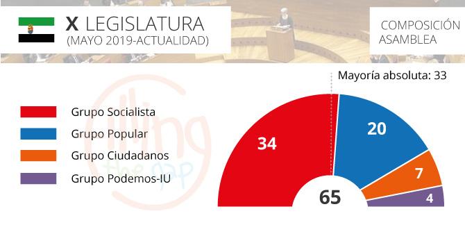 parlamento-extremadura_2019_ftg