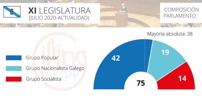 parlamento-galicia_2020
