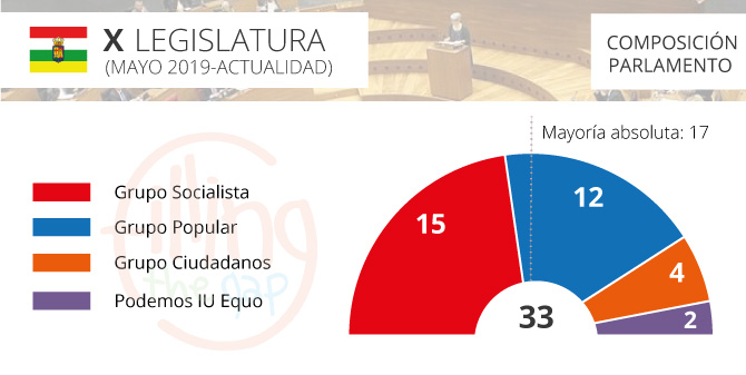 parlamento-larioja_2019_ftg