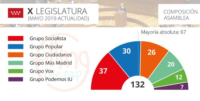parlamento-madrid_2019_ftg