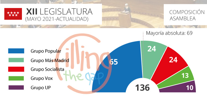 parlamento-madrid_2021_ftg