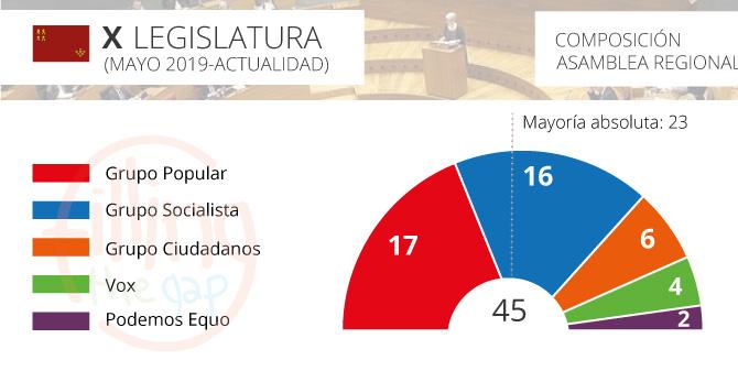 parlamento-murcia_2019_ftg