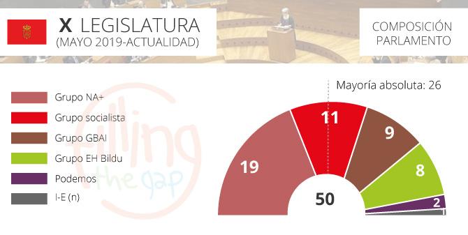 parlamento-navarra_2019_ftg